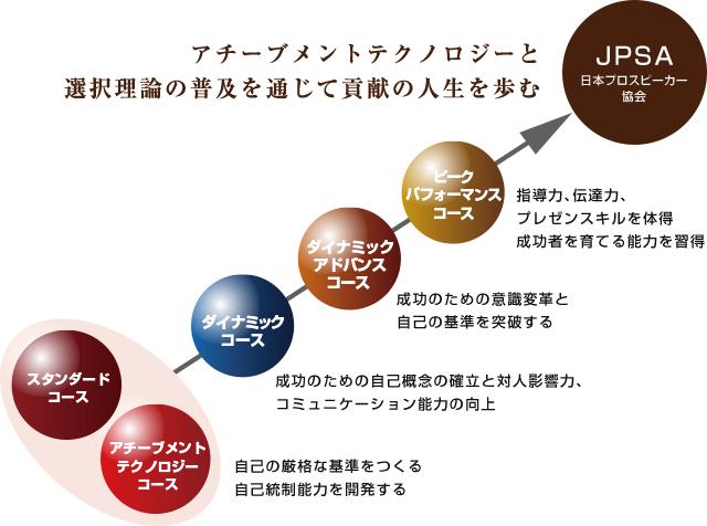 アチーブメントテクノロジーと選択理論の普及を通じて貢献の人生を歩む JPSA日本プロスピーカー協会